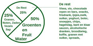 wat is gezond voedsel