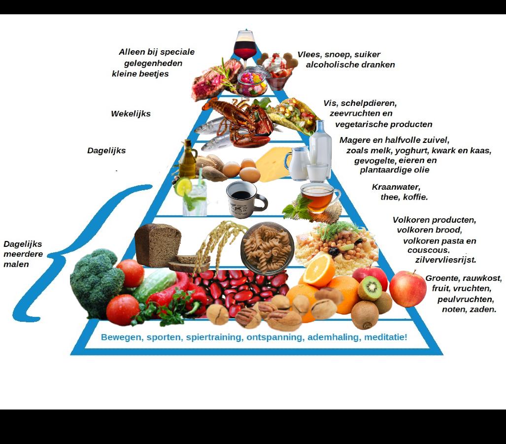 Gezonde voedsel piramide